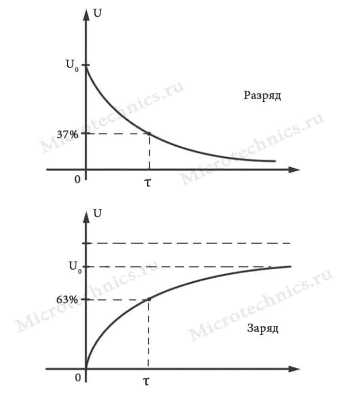 Заряд и разряд конденсатора