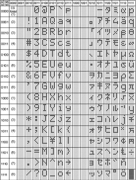 Символы WH1602