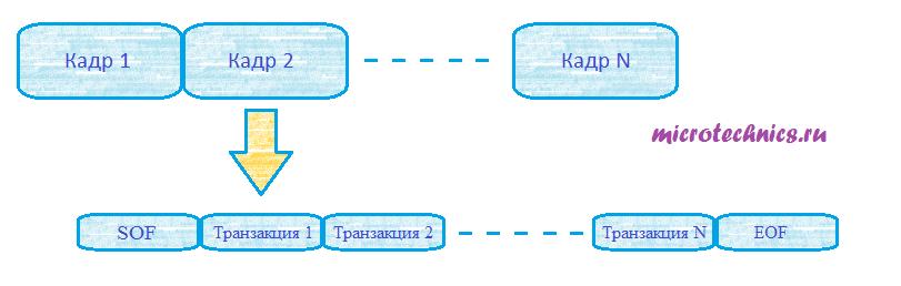Интерфейс USB