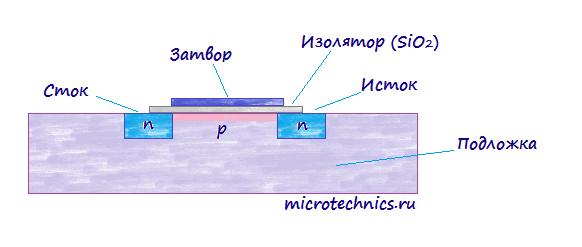 Устройство полевого транзистора