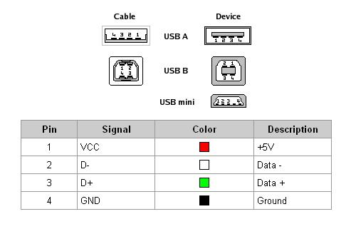 Коннекторы USB