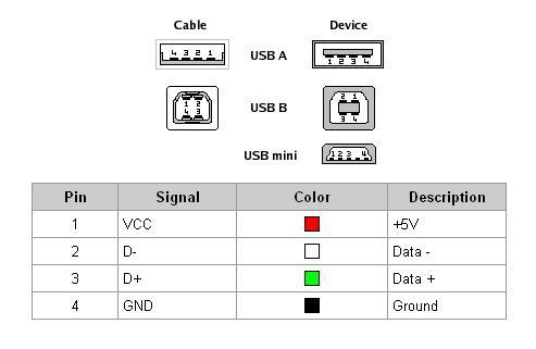 USB разъемы.