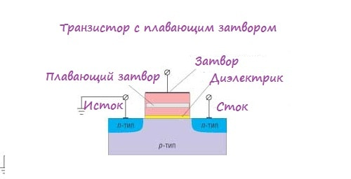 Транзистор с плавающим затвором