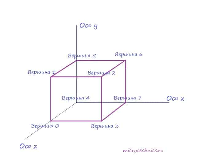 Рисуем куб в OpenGL