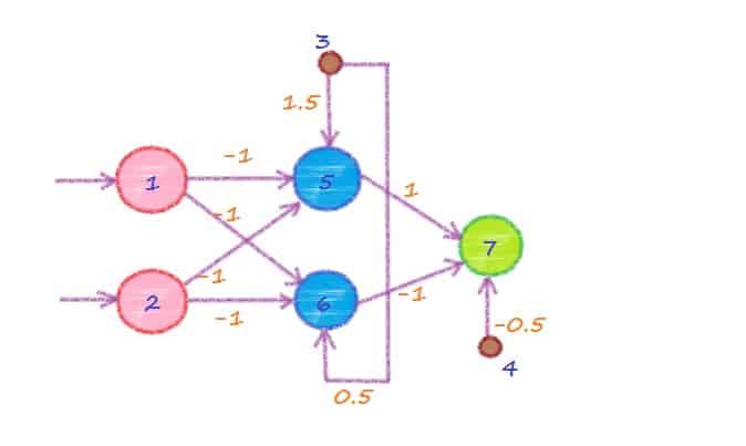Нейронная сеть для решения задачи XOR