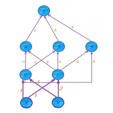 Пример обучение нейронной сети с несколькими скрытыми слоями.