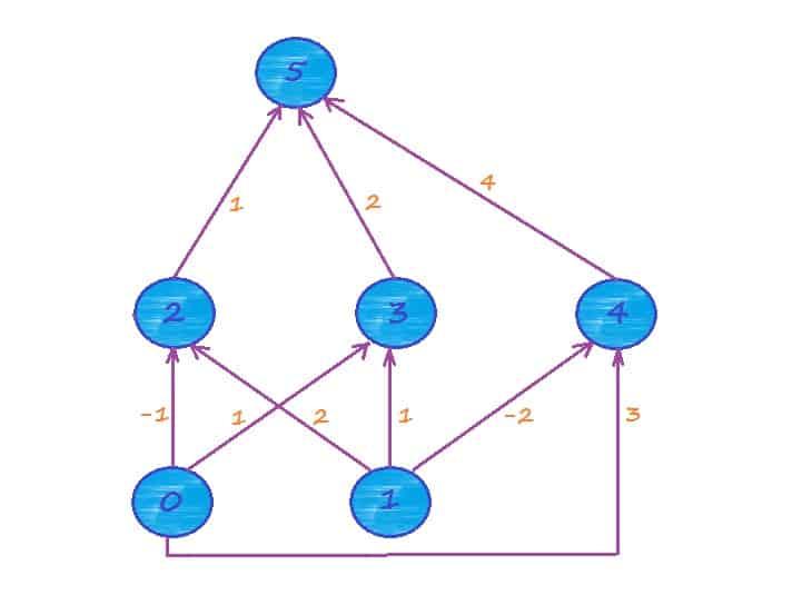 Обучение нейронной сети.