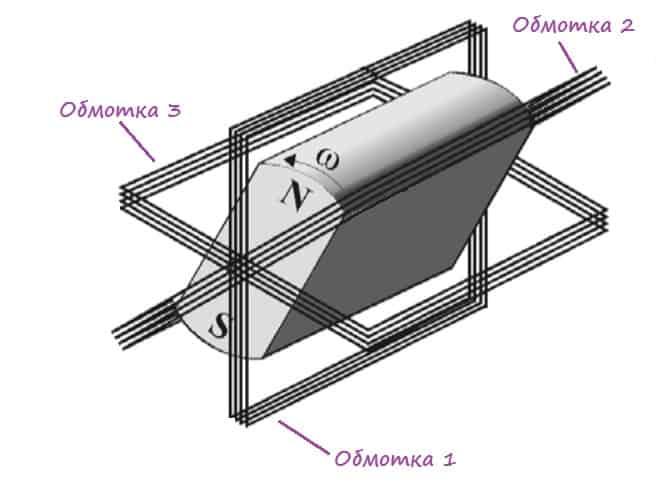 Генератор трехфазного тока.