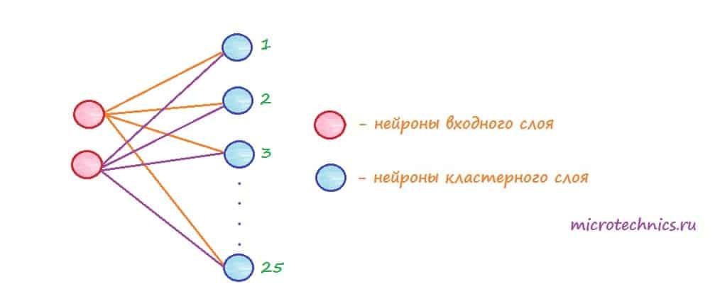 Пример сети Кохонена