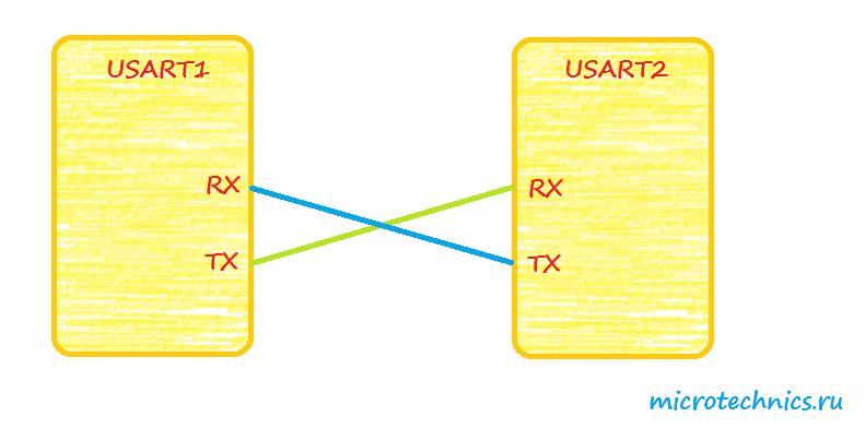 Настройка USART