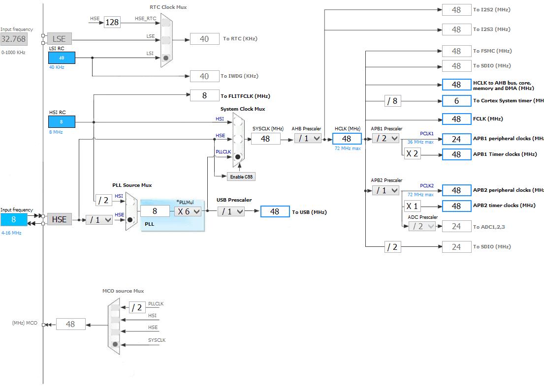Настройки тактирования STM32