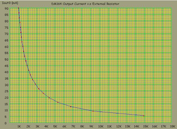Зависимость выходного тока от номинала внешних резисторов