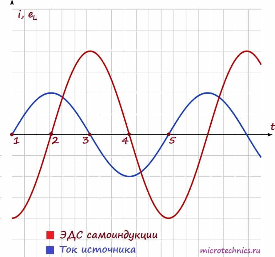 Зависимость тока и ЭДС самоиндукции в катушке в цепи переменного тока