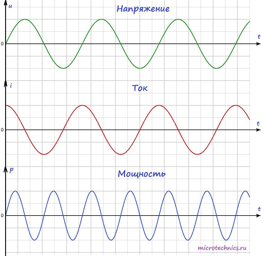 Мощность переменного тока