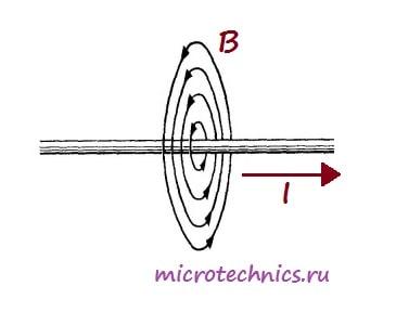 Магнитное поле проводника с током