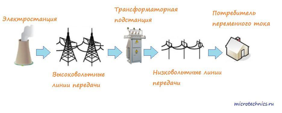 Распространение переменного тока