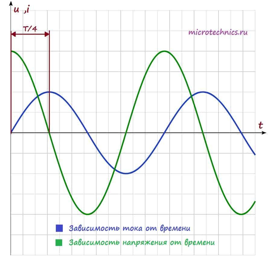 Сдвиг фаз при включении катушки индуктивности