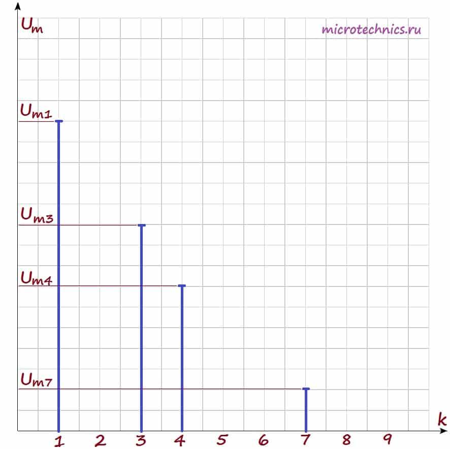 Амплитудный спектр сигнала