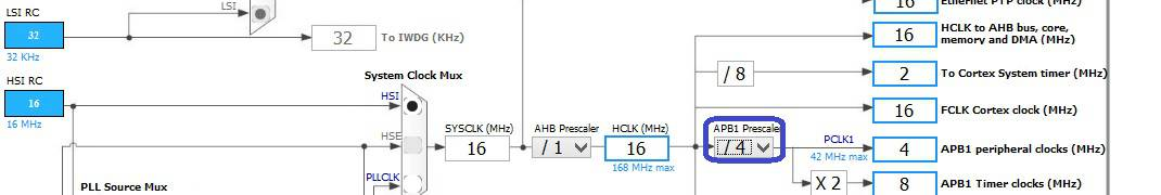 STM32Cube  RCC  Clock configuration  | MicroTechnics