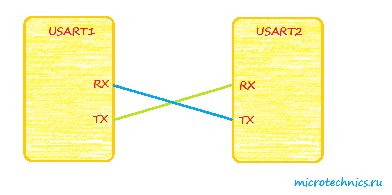 STM32 USART connection