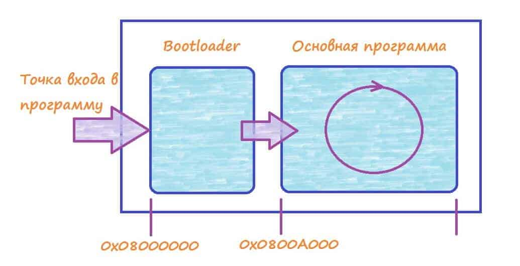 Принцип работы bootloader.