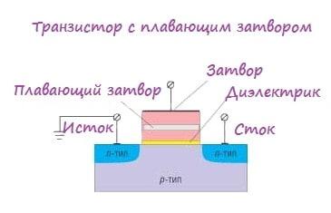 Flash-память и транзистор с плавающим затвором.