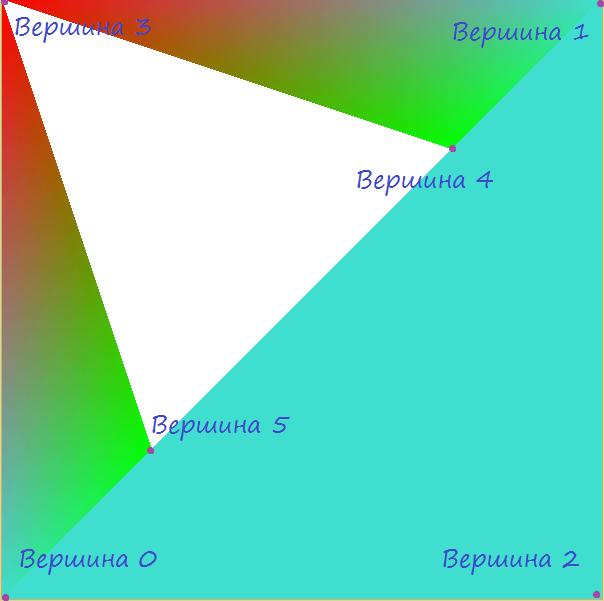 Массивы вершин в OpenGL.