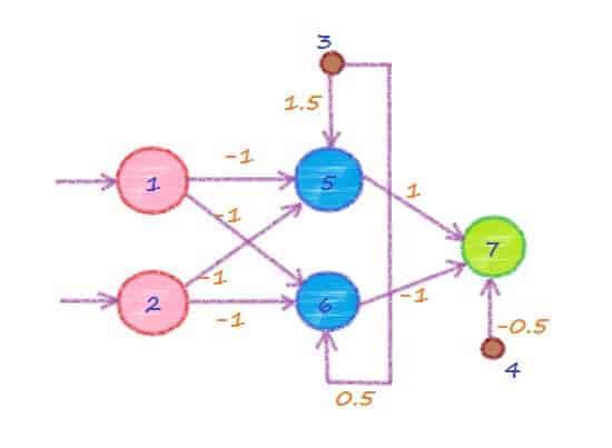 Нейронная сеть для решения задачи XOR.