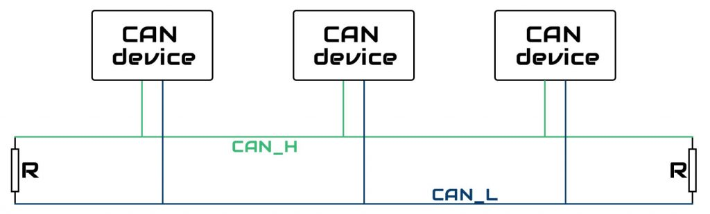 Структура сети протокола CAN.