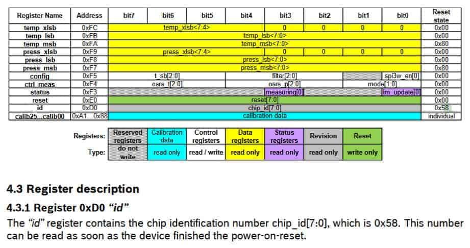 BMP280 I2C registers.