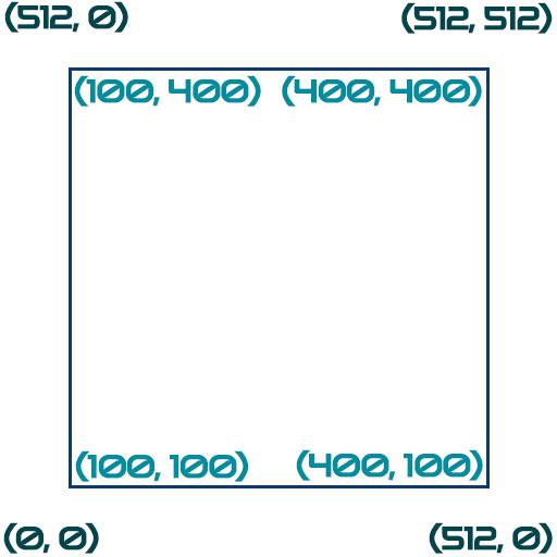 Рисуем квадрат на экране осциллографа