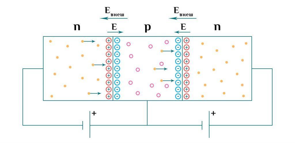 Режимы работы биполярного транзистора.