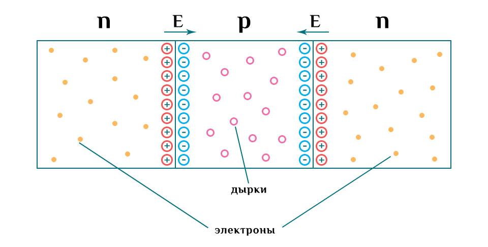 Принцип работы биполярного транзистора.