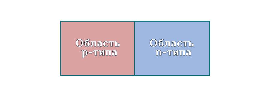 Полупроводники p-типа и n-типа.