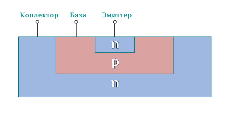 Устройство биполярного транзистора.