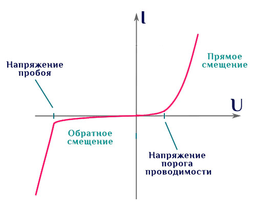 Вольт-амперная характеристика диода.