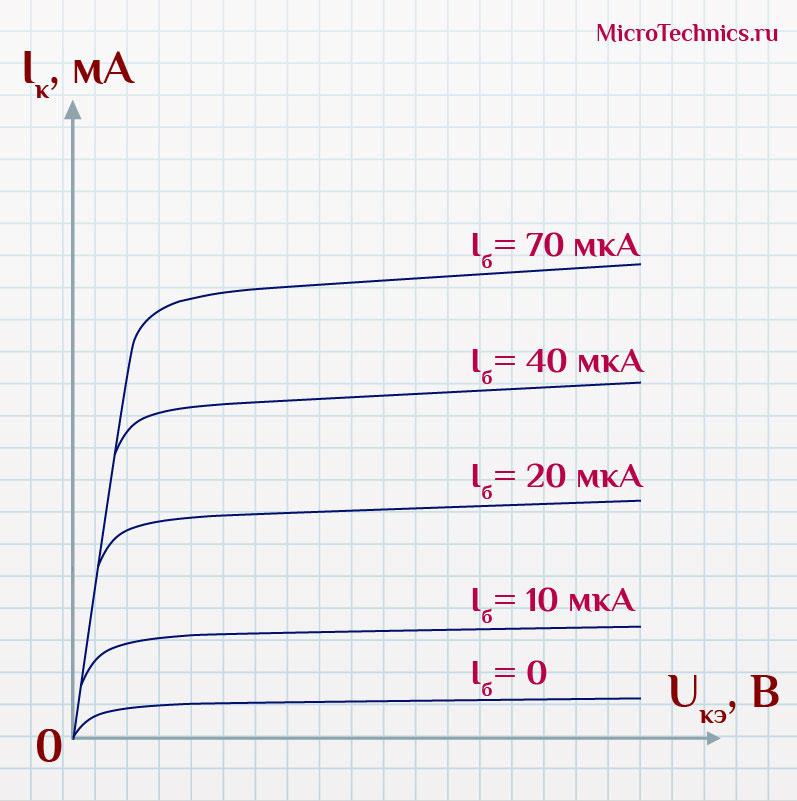 Выходные характеристики биполярного транзистора.