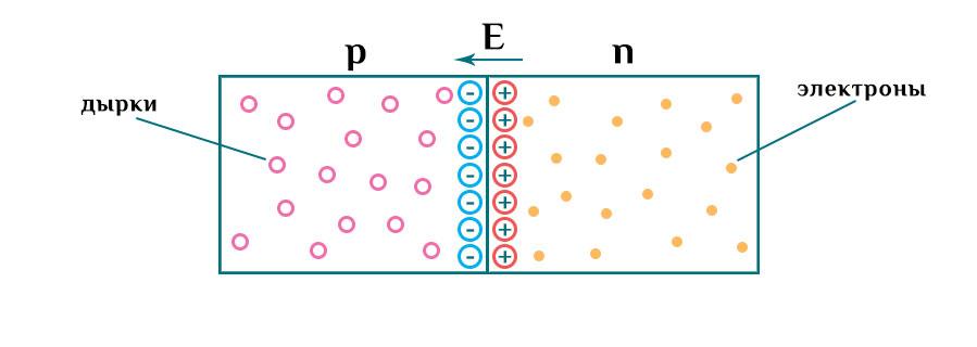 Дрейфовый ток p-n перехода.