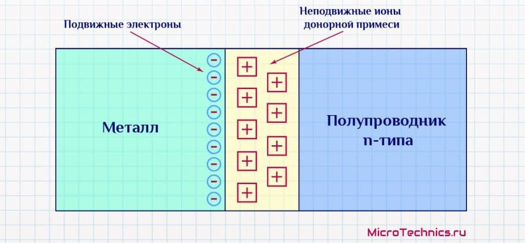 Устройство диода Шоттки.