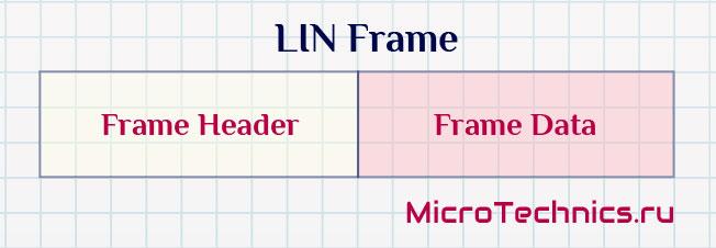 Интерфейс LIN, структура пакета.