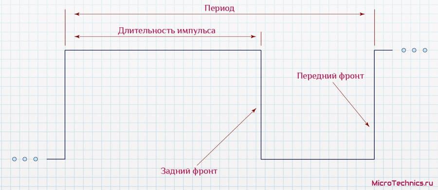 ШИМ-сигнал.