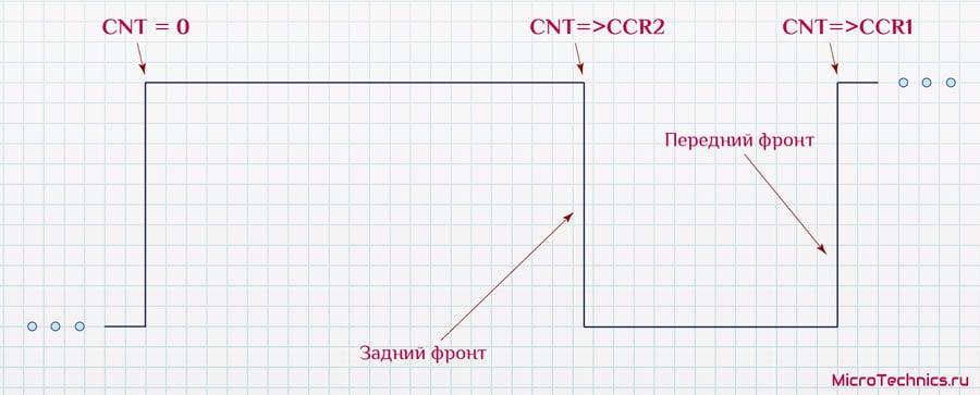 Измерение периода и длительности импульса ШИМ-сигнала.