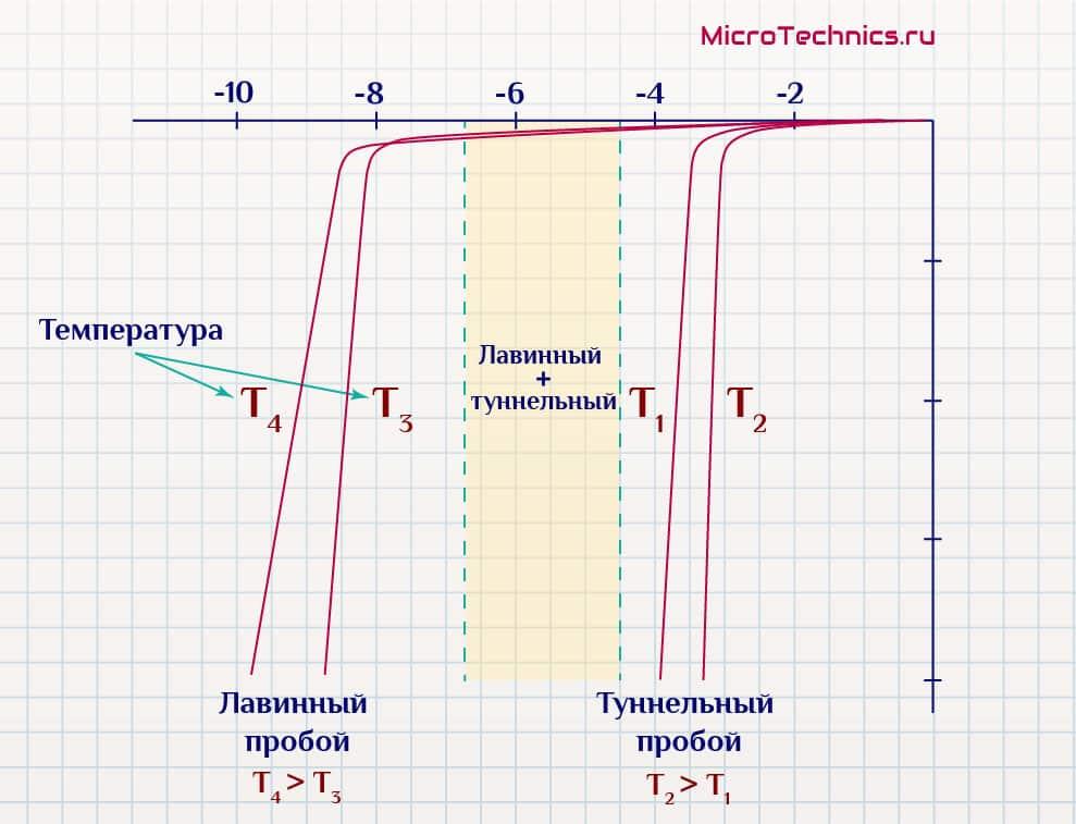 Характеристика стабилитрона.