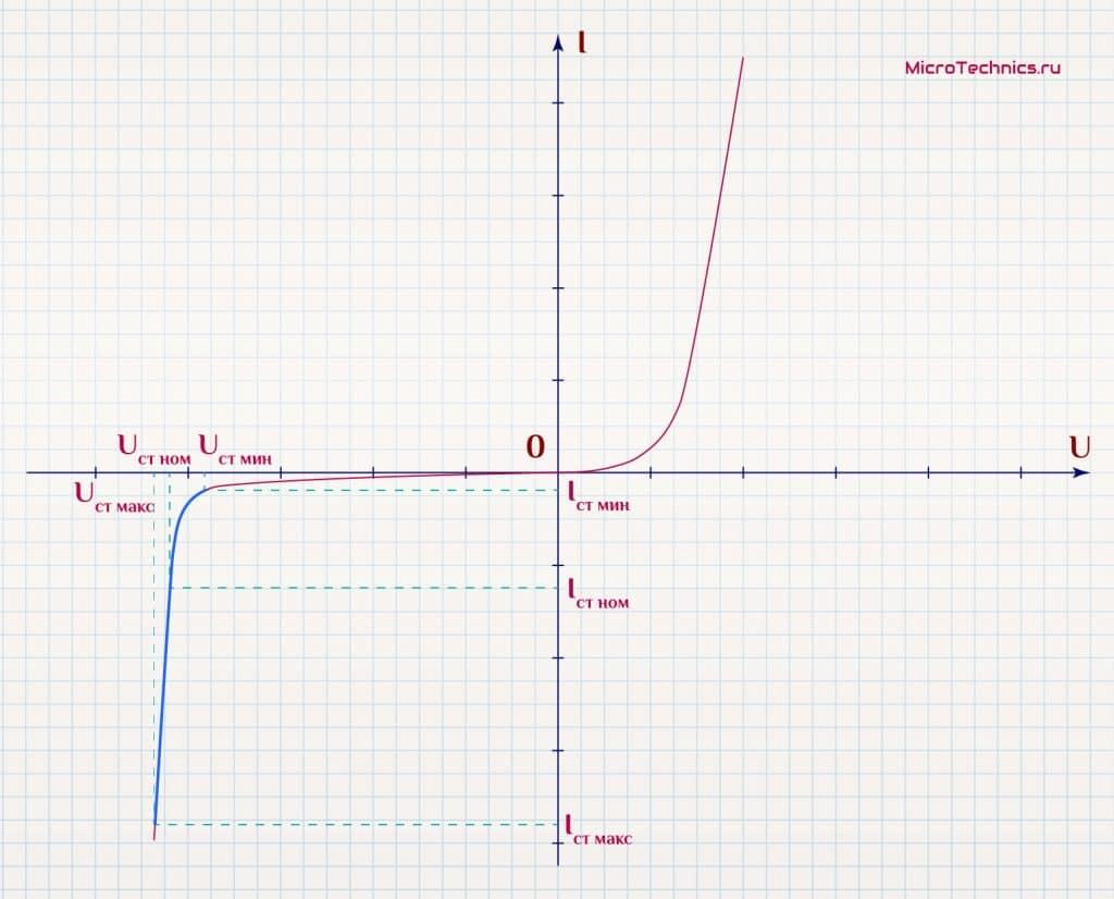 Вольт-амперная характеристика стабилитрона.