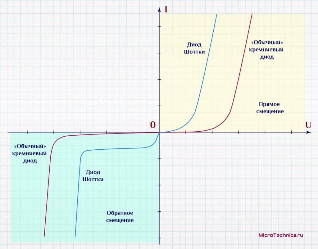 Вольт-амперные характеристики диода Шоттки и выпрямительного диода.