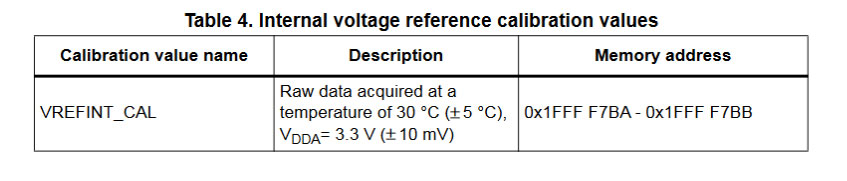 Калибровочное значение VREFINT в STM32.