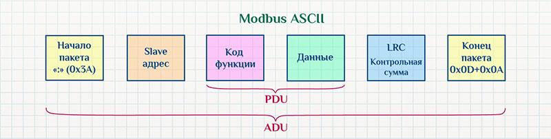 Структура данных Modbus ASCII.