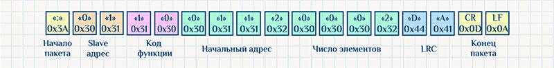 Протокол Modbus ASCII, команда записи, пример ответа.