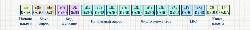 Протокол Modbus ASCII, команда чтения, пример запроса.