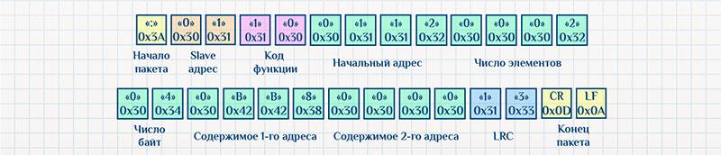 Протокол Modbus ASCII, команда записи, пример запроса.